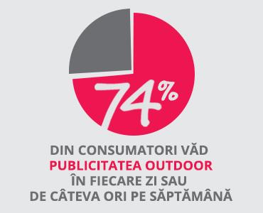 Publicitate outdoor